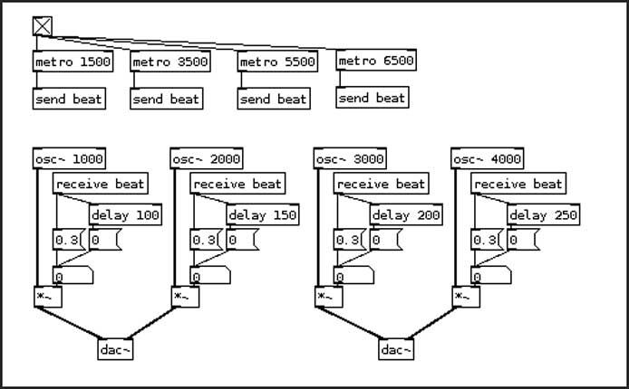 PD – Pure Data – A Public Domain Patching Environment for
